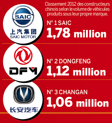 PSA Dongfeng 1 - Capital