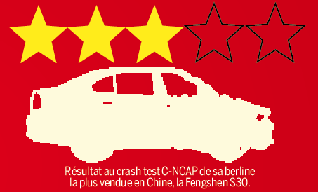 PSA Dongfeng 3 - Capital