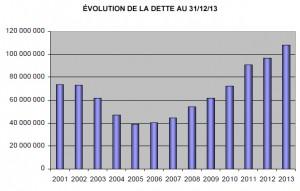 Evolution dette municipale aulnay - Projet de délibérations CM 18 avril 2014