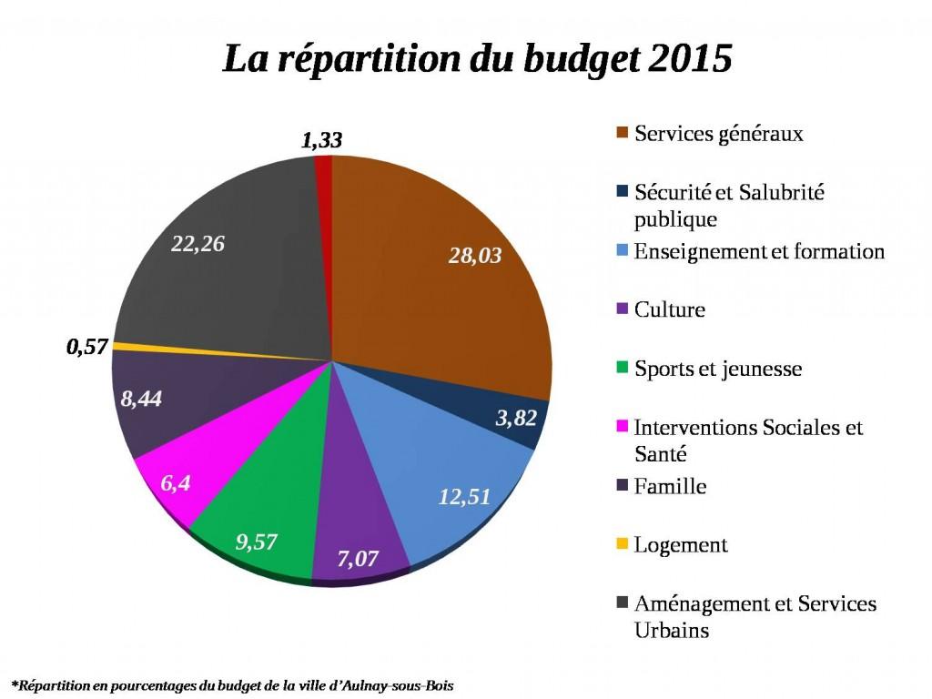 Répartition du budget 2015 - Aulnay-sous-Bois