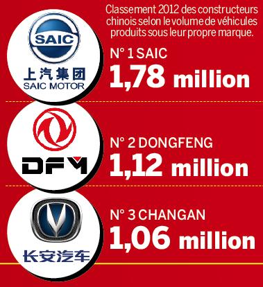 PSA Dongfeng 1 - Capital