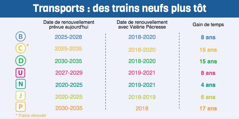 Le plan d'urgence pour les transports du quotidien annoncé par Valérie Pécresse (infographie de campagne).   © DR